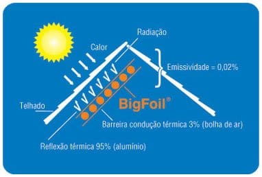 beneficios-bigfoil